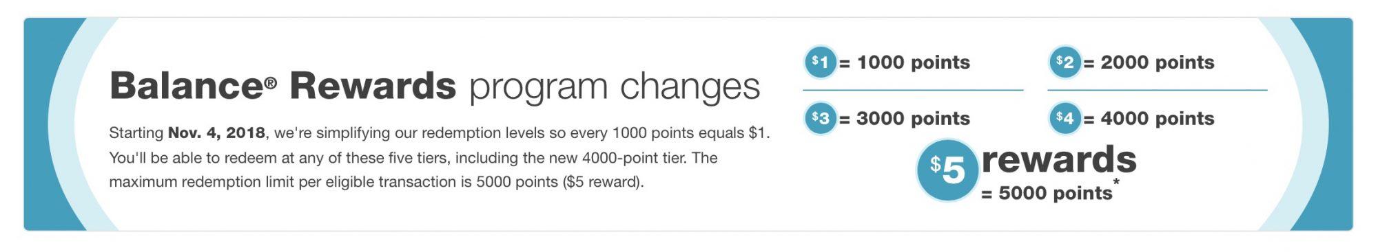 New redemption tiers in Walgreens Balance Rewards