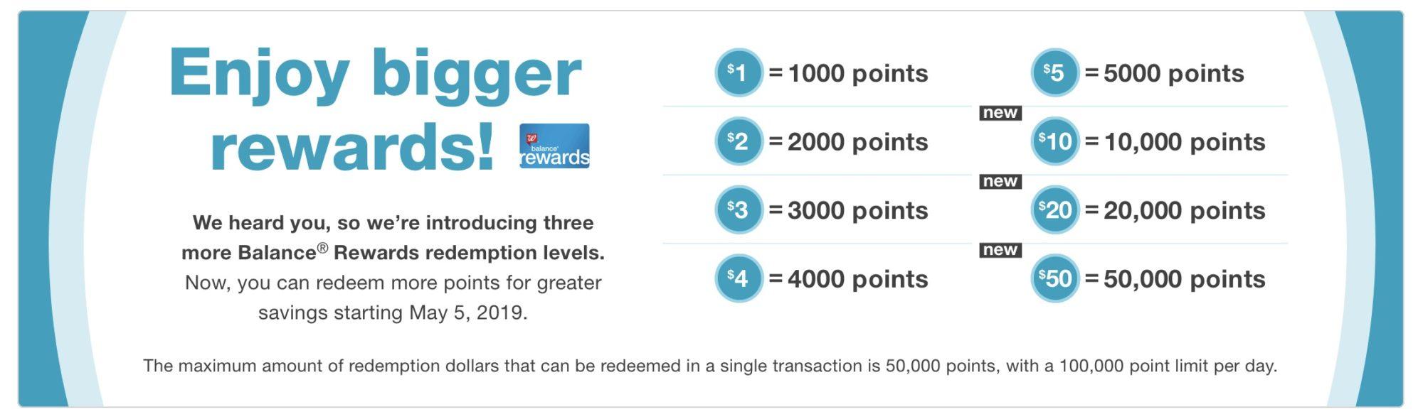 2019 Walgreens Balance Rewards changes
